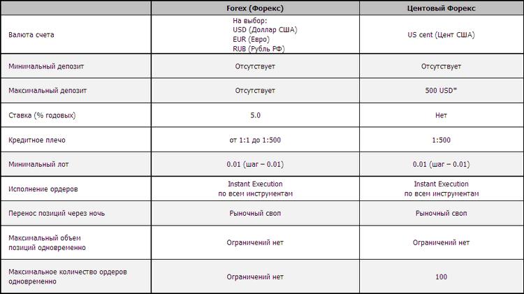 Типы торговых счетов